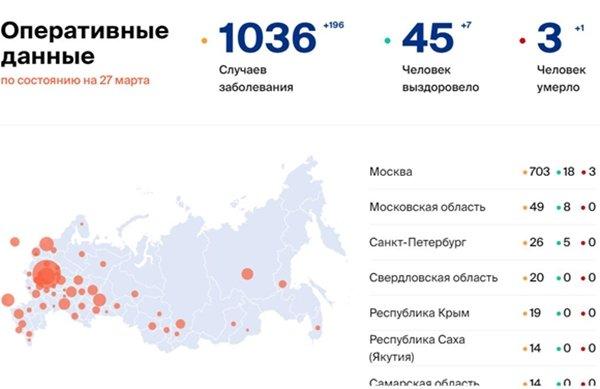 В России больше тысячи граждан заражены коронавирусной инфекцией