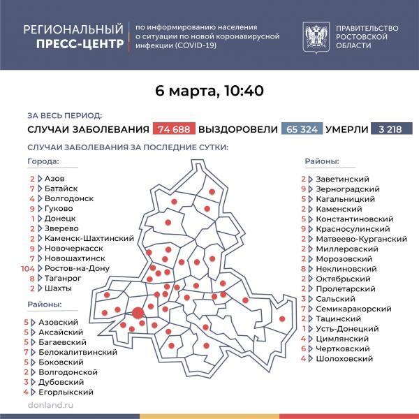 Плюс 4 в Волгодонске, плюс 3 в Дубовском районе: статистика по COVID-19 на Дону